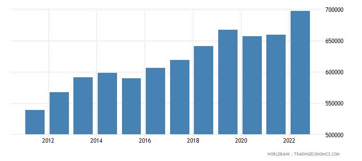 comoros gni per capita current lcu wb data