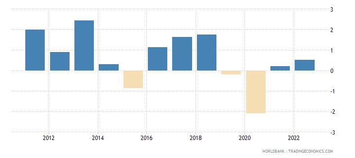 comoros gni per capita growth annual percent wb data