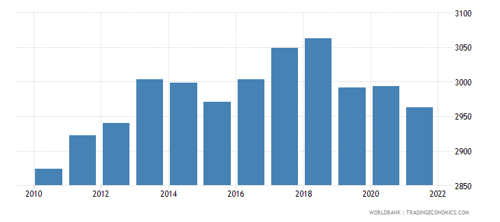 comoros gni per capita ppp constant 2011 international $ wb data