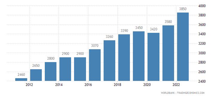 comoros gni per capita ppp us dollar wb data