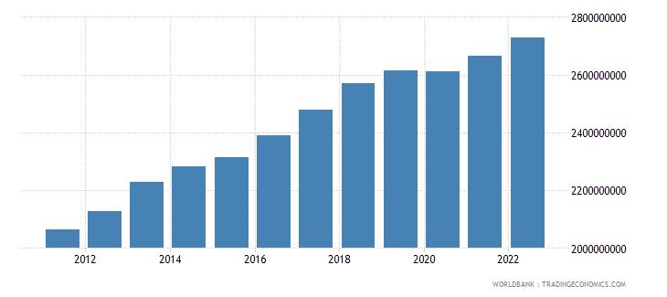 comoros gni ppp constant 2011 international $ wb data
