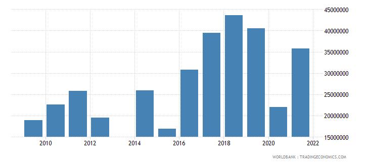 comoros goods exports bop us dollar wb data