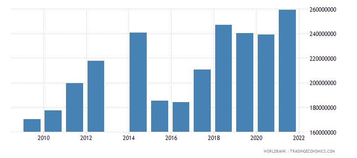 comoros goods imports bop us dollar wb data