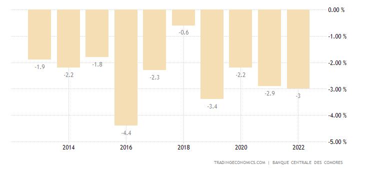 Comoros Government Budget