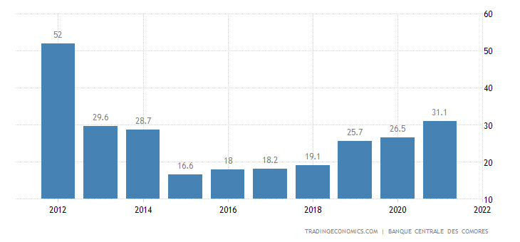 Comoros Government Debt to GDP