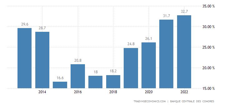 Comoros Government Debt to GDP