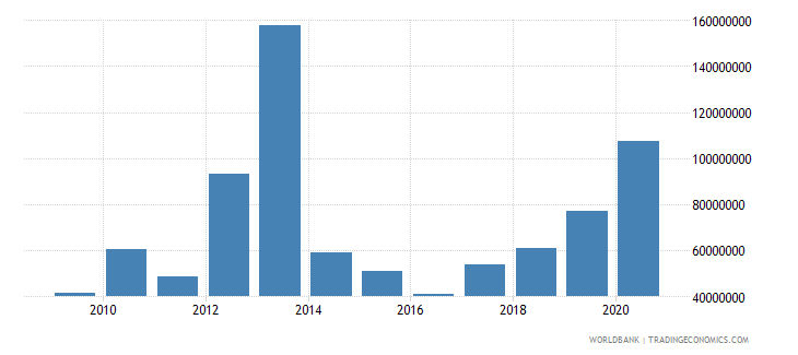 comoros grants excluding technical cooperation bop us dollar wb data