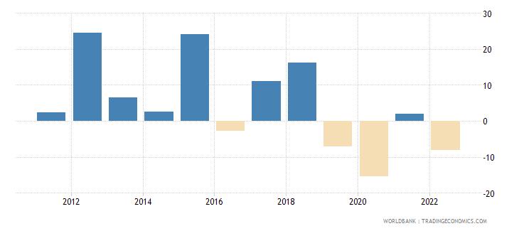 comoros gross capital formation annual percent growth wb data