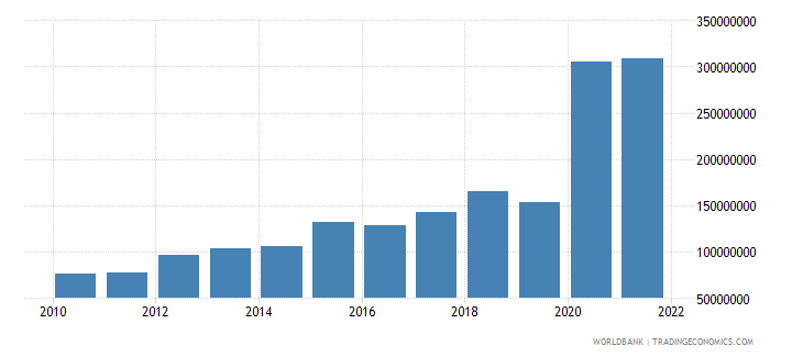 comoros gross capital formation constant 2000 us dollar wb data