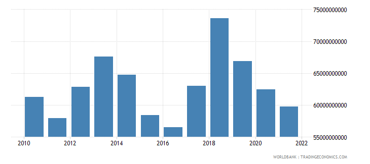 comoros gross capital formation current lcu wb data