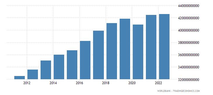 comoros gross domestic income constant lcu wb data