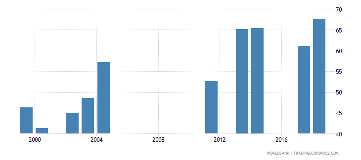 comoros gross enrolment ratio lower secondary male percent wb data