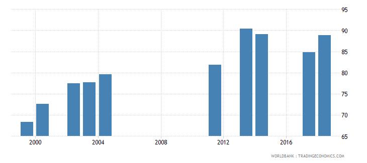comoros gross enrolment ratio primary and lower secondary female percent wb data