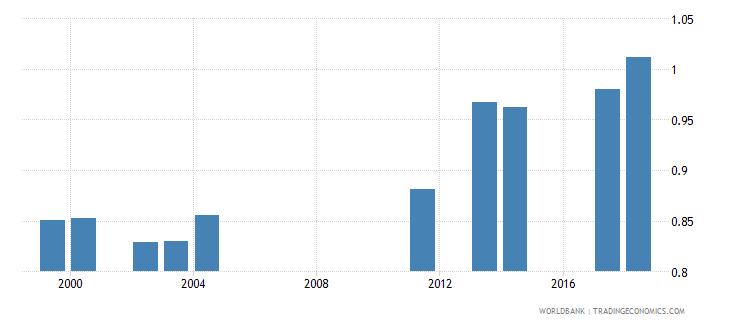 comoros gross enrolment ratio primary and lower secondary gender parity index gpi wb data