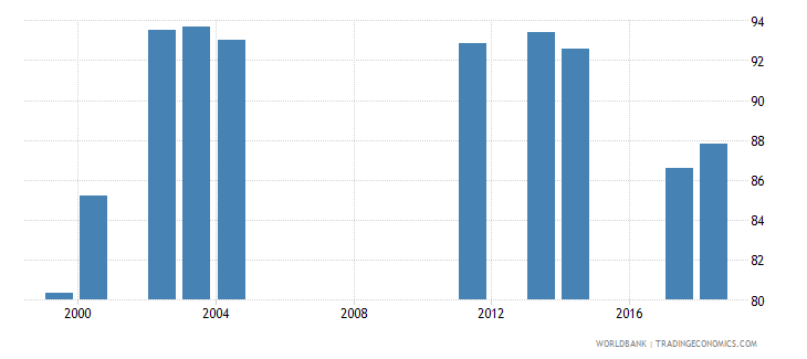 comoros gross enrolment ratio primary and lower secondary male percent wb data