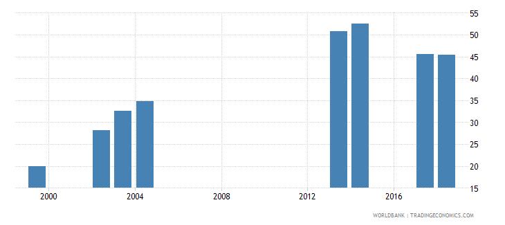comoros gross enrolment ratio upper secondary both sexes percent wb data