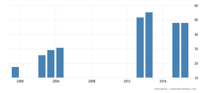 comoros gross enrolment ratio upper secondary female percent wb data