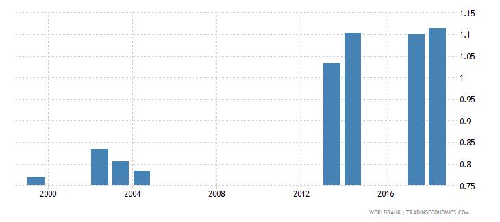comoros gross enrolment ratio upper secondary gender parity index gpi wb data
