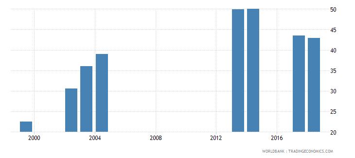 comoros gross enrolment ratio upper secondary male percent wb data