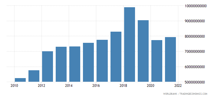comoros gross fixed capital formation constant lcu wb data