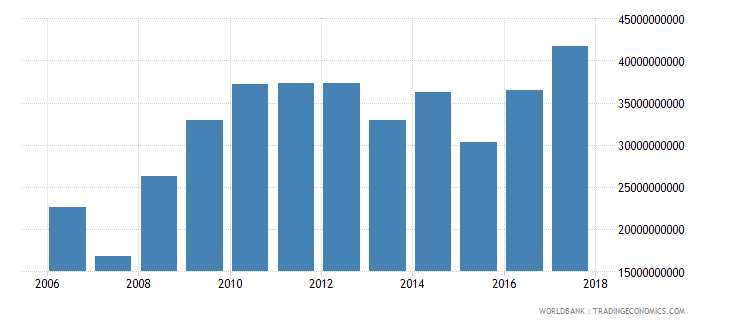 comoros gross fixed capital formation private sector current lcu wb data