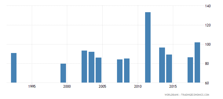 comoros gross intake rate in grade 1 female percent of relevant age group wb data