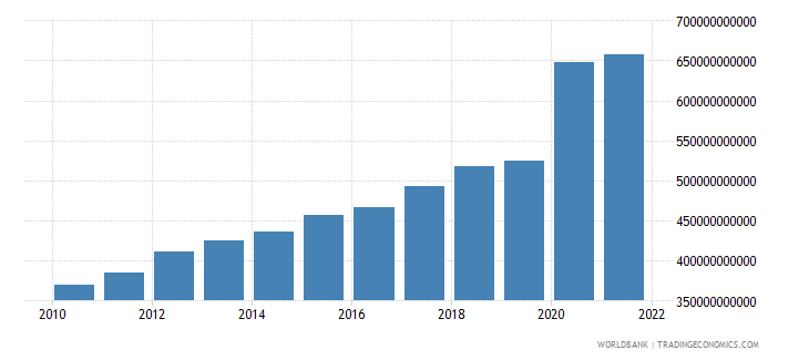 comoros gross national expenditure constant lcu wb data
