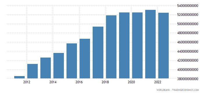 comoros gross national expenditure constant lcu wb data