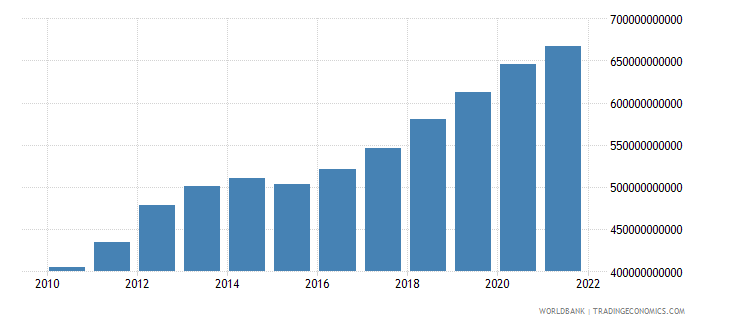 comoros gross national expenditure current lcu wb data