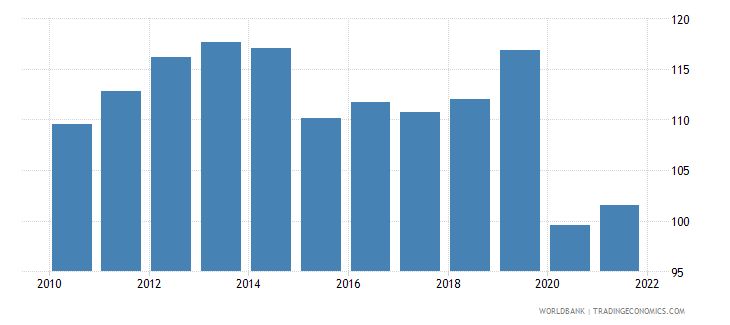 comoros gross national expenditure deflator base year varies by country wb data