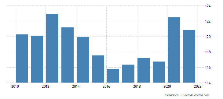 comoros gross national expenditure percent of gdp wb data