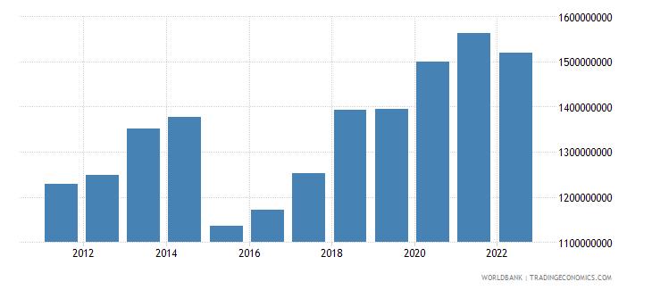 comoros gross national expenditure us dollar wb data