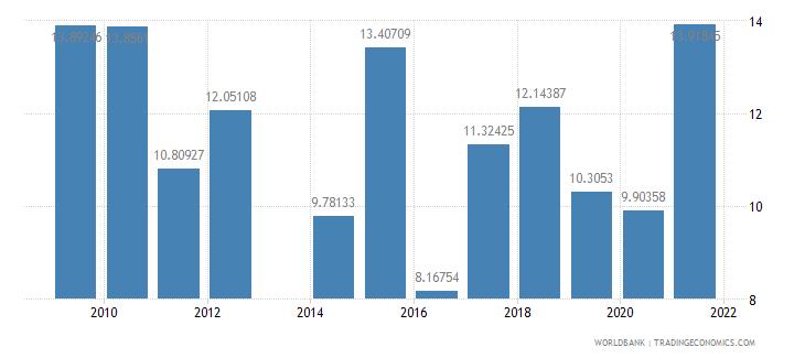 comoros gross savings percent of gni wb data