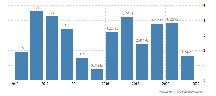 comoros household final consumption expenditure annual percent growth wb data