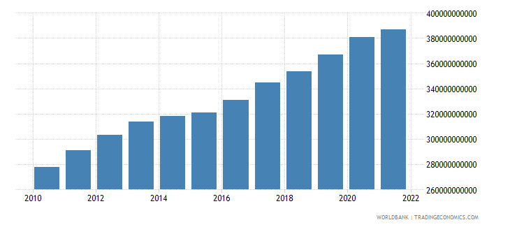 comoros household final consumption expenditure constant lcu wb data