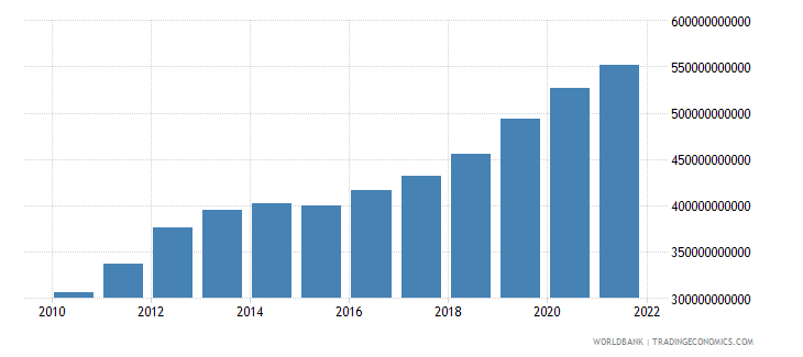 comoros household final consumption expenditure current lcu wb data