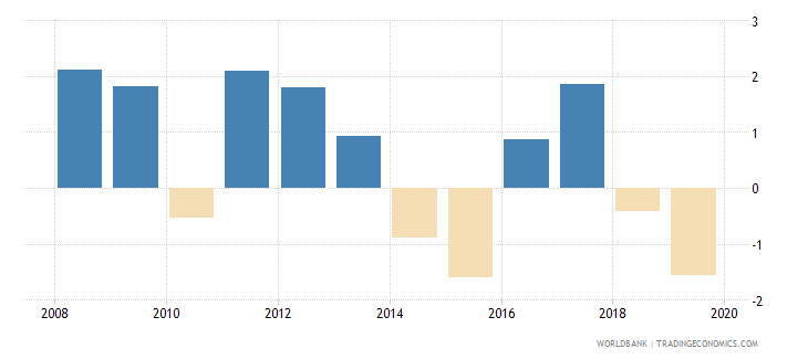 comoros household final consumption expenditure per capita growth annual percent wb data