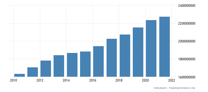 comoros household final consumption expenditure ppp constant 2005 international dollar wb data