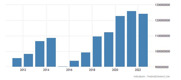 comoros household final consumption expenditure us dollar wb data