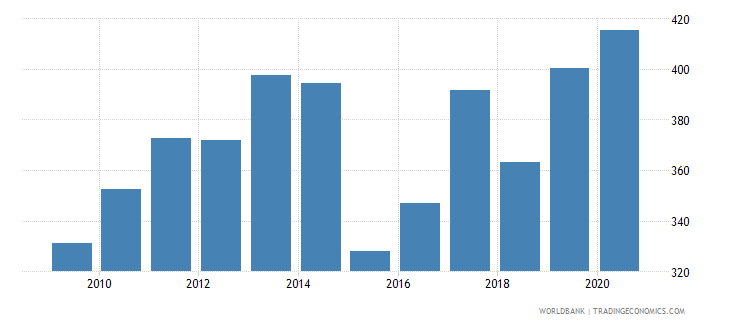 comoros import volume index 2000  100 wb data