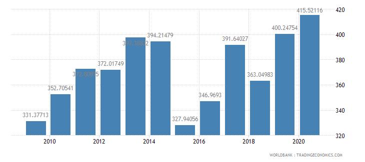 comoros import volume index 2000  100 wb data