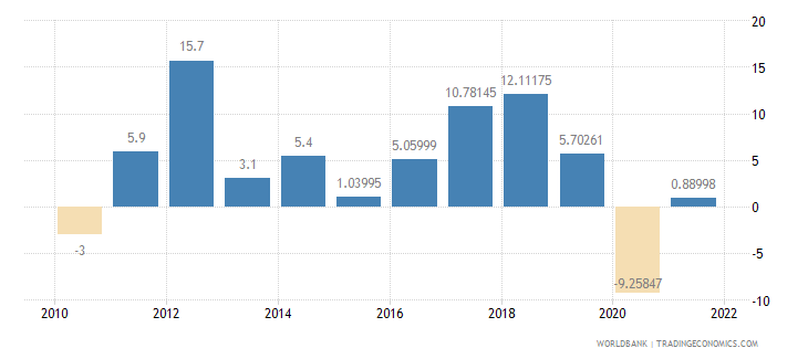 comoros imports of goods and services annual percent growth wb data