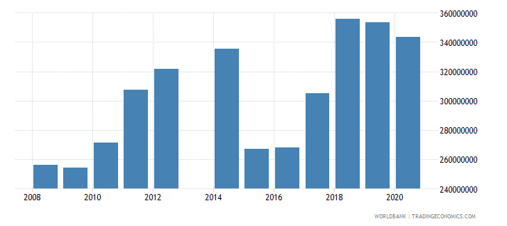 comoros imports of goods and services bop us dollar wb data