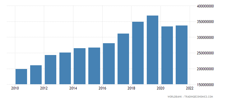comoros imports of goods and services constant 2000 us dollar wb data