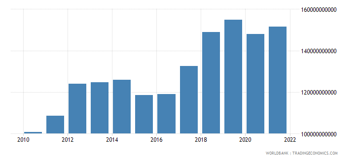 comoros imports of goods and services current lcu wb data