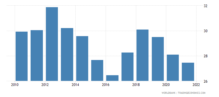 comoros imports of goods and services percent of gdp wb data