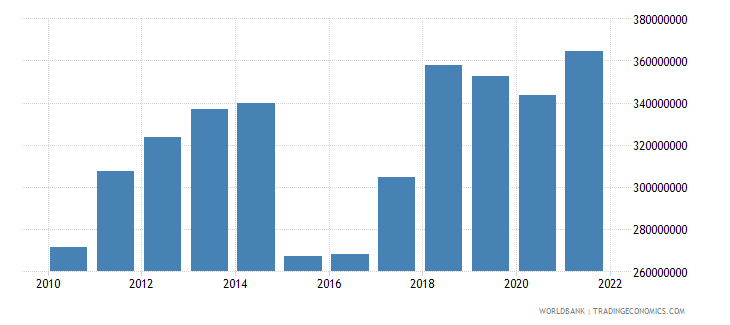 comoros imports of goods and services us dollar wb data
