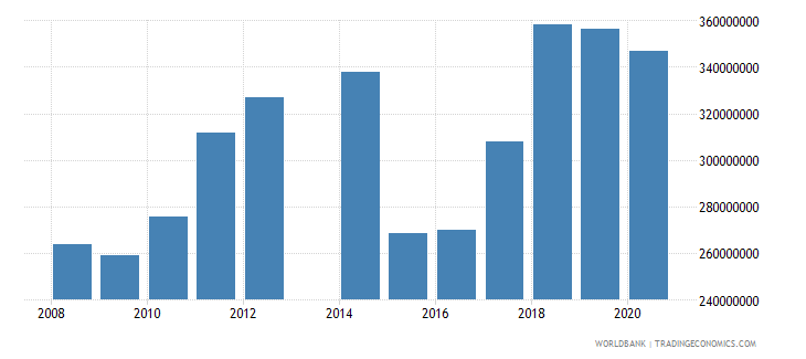 comoros imports of goods services and income bop us dollar wb data