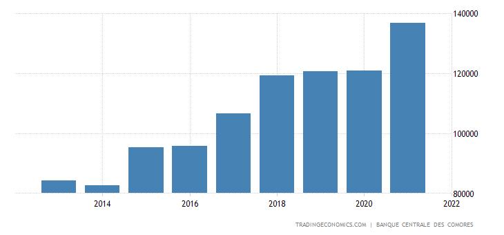 Comoros imports 1996 2017 data chart calendar forecast comoros imports sciox Images