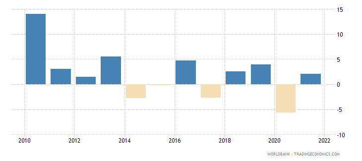 comoros industry value added annual percent growth wb data